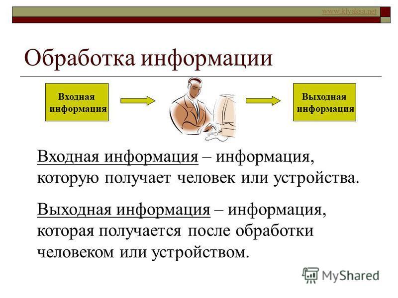 www.klyaksa.net Обработка информации Входная информация Выходная информация Входная информация – информация, которую получает человек или устройства. Выходная информация – информация, которая получается после обработки человеком или устройством.