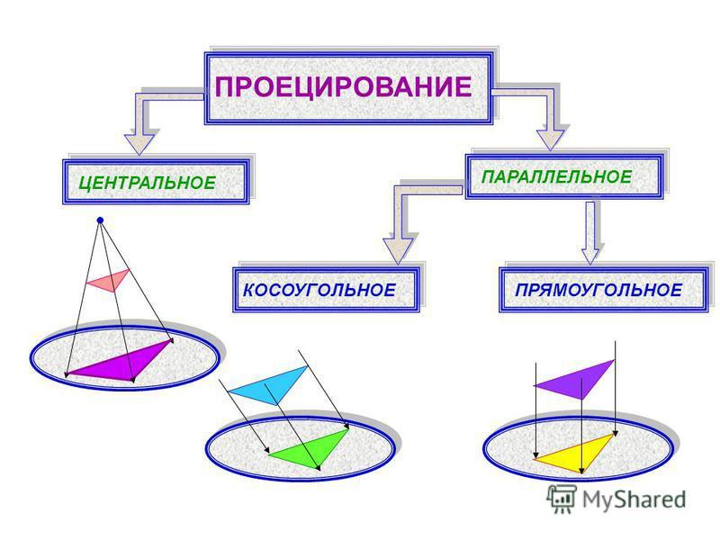 Проецирование - процесс построения проекции предмета