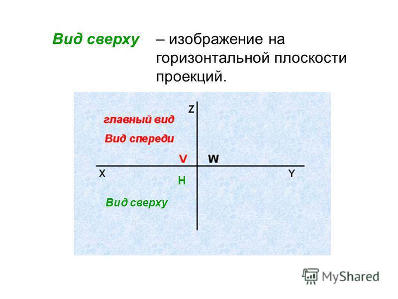 – изображение, полученное на фронтальной плоскости проекций. Это изображение принимают на чертеже за главное, и называют его главным. главный вид Вид спереди Z XY VW H