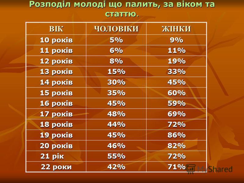 Розподіл молоді що палить, за віком та статтю. ВІКЧОЛОВІКИЖІНКИ 10 років 5%9% 11 років 6%11% 12 років 8%19% 13 років 15%33% 14 років 30%45% 15 років 35%60% 16 років 45%59% 17 років 48%69% 18 років 44%72% 19 років 45%86% 20 років 46%82% 21 рік 21 рік5