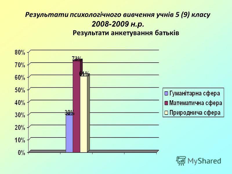 Результати психологічного вивчення учнів 5 (9) класу 2008-2009 н.р. Результати анкетування батьків