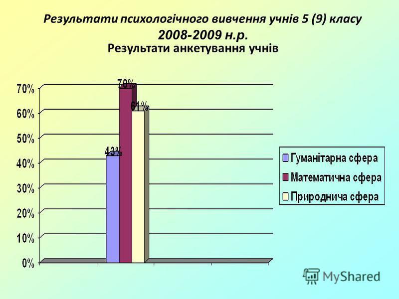 Результати анкетування учнів Результати психологічного вивчення учнів 5 (9) класу 2008-2009 н.р.