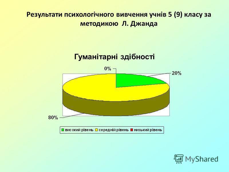 Результати психологічного вивчення учнів 5 (9) класу за методикою Л. Джанда Гуманітарні здібності