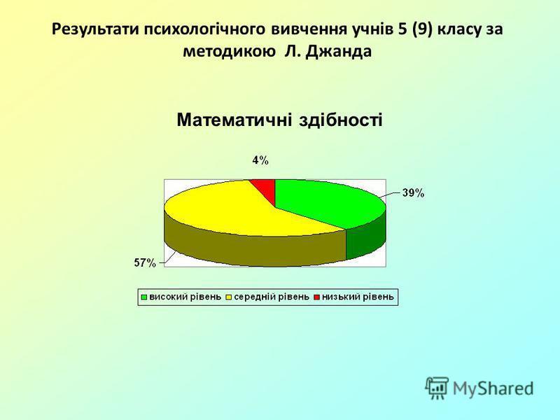 Математичні здібності Результати психологічного вивчення учнів 5 (9) класу за методикою Л. Джанда