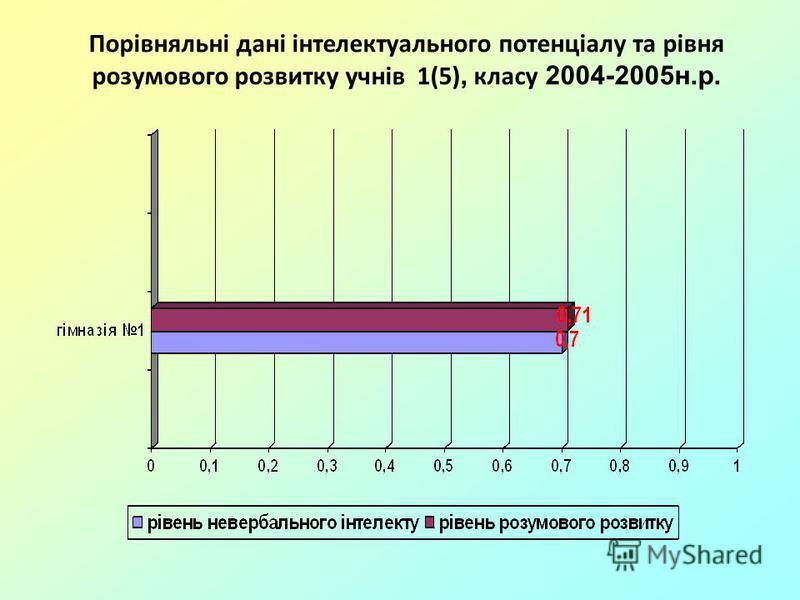 Порівняльні дані інтелектуального потенціалу та рівня розумового розвитку учнів 1(5), класу 2004-2005н.р.