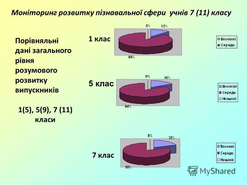 5 клас 7 клас 1 клас Моніторинг розвитку пізнавальної сфери учнів 7 (11) класу Порівняльні дані загального рівня розумового розвитку випускників 1(5), 5(9), 7 (11) класи