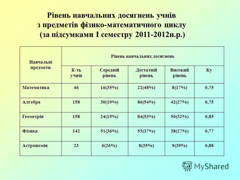 Рівень навчальних досягнень учнів з предметів фізико-математичного циклу (за підсумками І семестру 2011-2012н.р.) Навчальні предмети Рівень навчальних досягнень К-ть учнів Середній рівень Достатній рівень Високий рівень Ку Математика4616(35%)22(48%)8