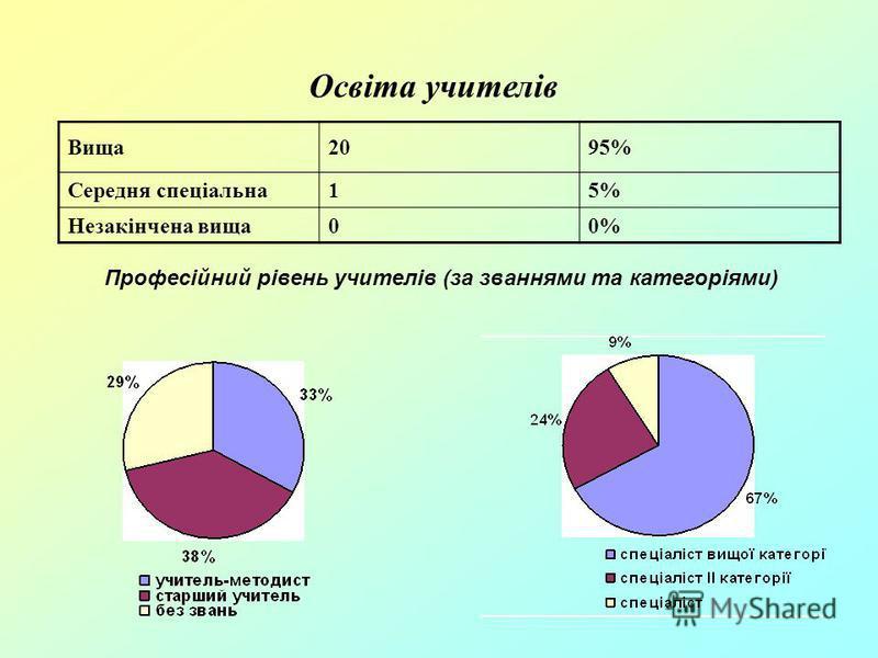Освіта учителів Вища2095% Середня спеціальна15% Незакінчена вища00% Професійний рівень учителів (за званнями та категоріями)