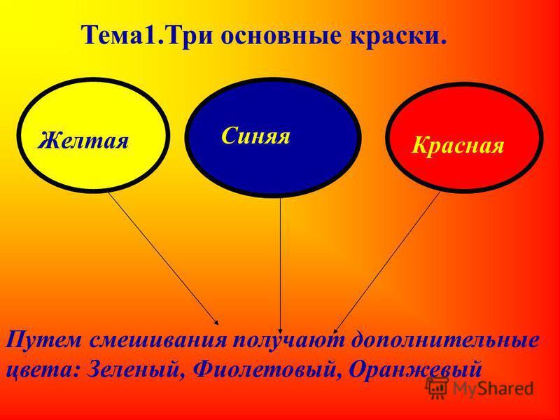 Тема 1. Три основные краски. Желтая Синяя Красная Путем смешивания получают дополнительные цвета: Зеленый, Фиолетовый, Оранжевый