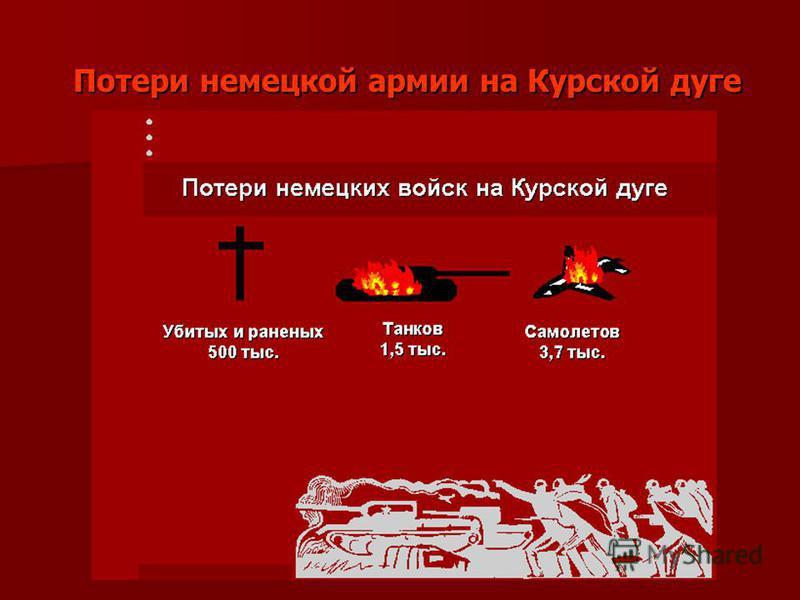 Потери немецкой армии на Курской дуге Потери немецкой армии на Курской дуге
