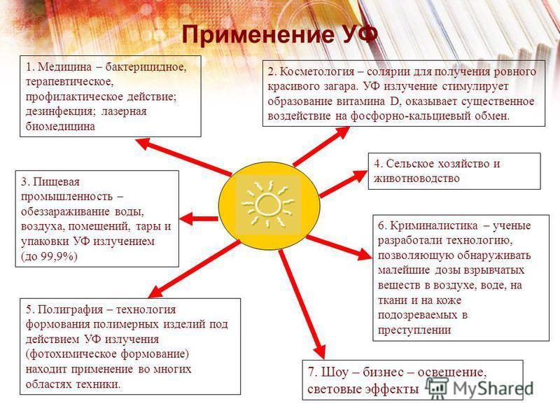 Применение УФ 1. Медицина – бактерицидное, терапевтическое, профилактическое действие; дезинфекция; лазерная биомедицина 2. Косметология – солярии для получения ровного красивого загара. УФ излучение стимулирует образование витамина D, оказывает суще
