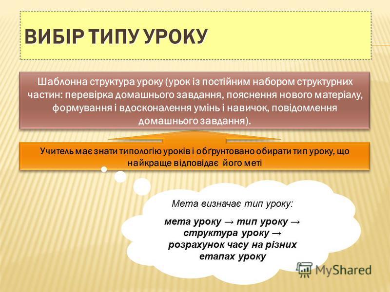 ВИБІР ТИПУ УРОКУ Мета визначає тип уроку: мета уроку тип уроку структура уроку розрахунок часу на різних етапах уроку