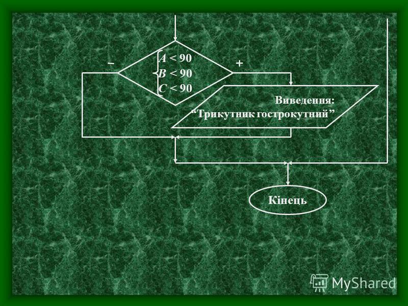 Кінець Виведення: Трикутник гострокутний A < 90 B < 90 C < 90