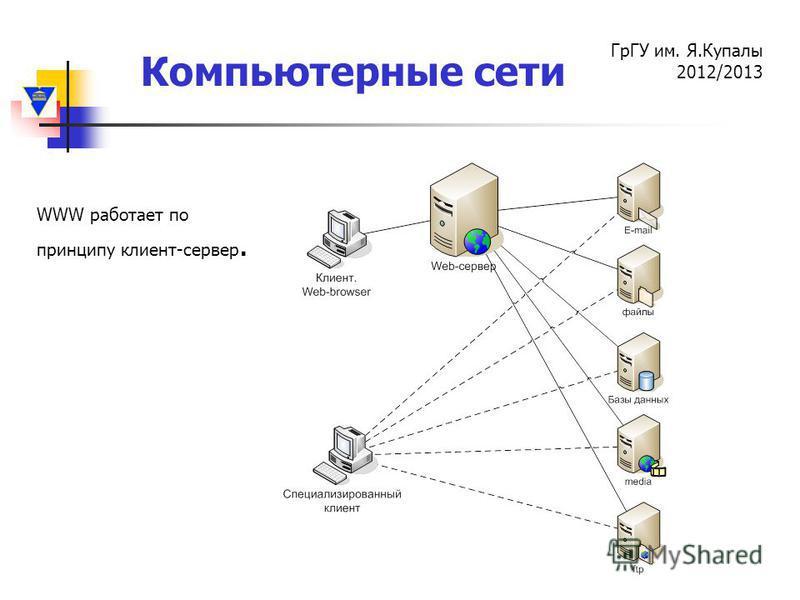 Компьютерные сети ГрГУ им. Я.Купалы 2012/2013 WWW работает по принципу клиент-сервер.