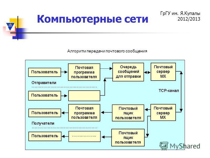 Компьютерные сети ГрГУ им. Я.Купалы 2012/2013 Алгоритм передачи почтового сообщения