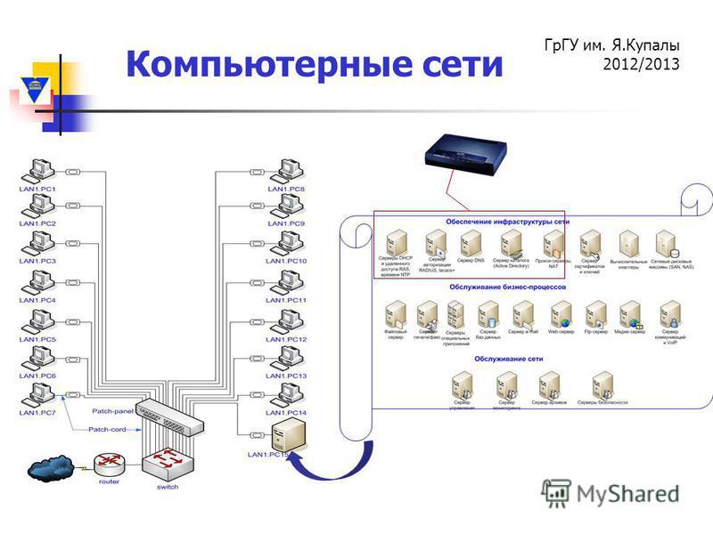 Компьютерные сети ГрГУ им. Я.Купалы 2012/2013