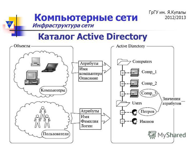 Компьютерные сети ГрГУ им. Я.Купалы 2012/2013 Инфраструктура сети Каталог Active Directory