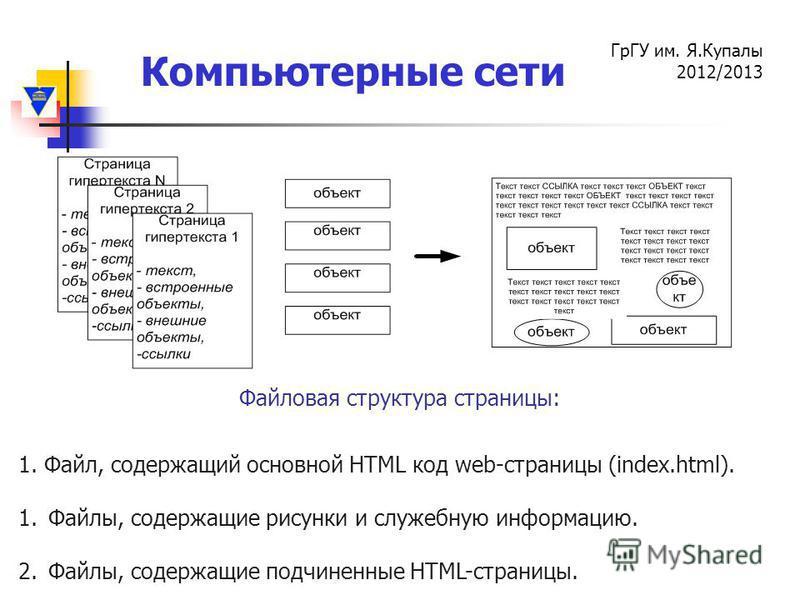 Компьютерные сети ГрГУ им. Я.Купалы 2012/2013 Файловая структура страницы: 1. Файл, содержащий основной HTML код web-страницы (index.html). 1.Файлы, содержащие рисунки и служебную информацию. 2.Файлы, содержащие подчиненные HTML-страницы.