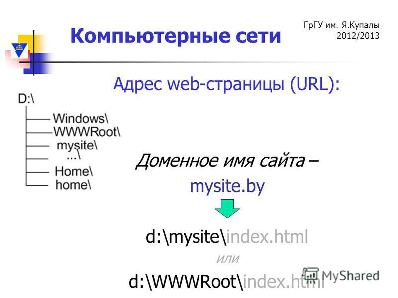 Компьютерные сети ГрГУ им. Я.Купалы 2012/2013 Адрес web-страницы (URL): Доменное имя сайта – mysite.by d:\mysite\index.html или d:\WWWRoot\index.html