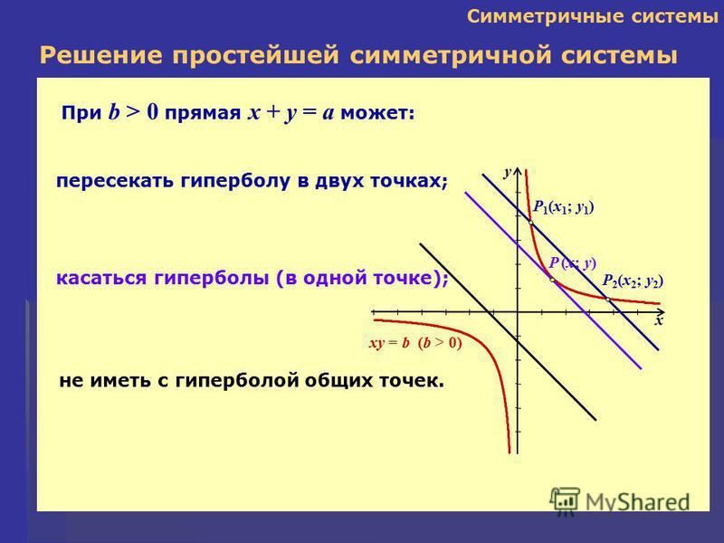 Симметричные системы Решение простейшей симметричной системы x y P 1 (x 1 ; y 1 ) P 2 (x 2 ; y 2 ) При b > 0 прямая x + y = a может: пересекать гиперболу в двух точках; касаться гиперболы (в одной точке); P (x; y) не иметь с гиперболой общих точек. x