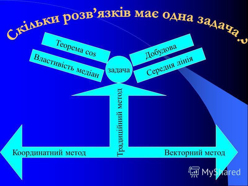 задача Властивість медіан Теорема cos Середня лінія Добудова Координатний метод Векторний метод Традиційний метод