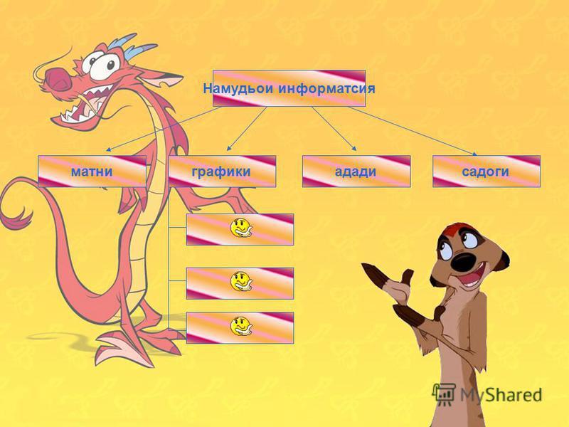 11 Виды информации числоваятекстоваяграфикизвуковая Намудьои информатсия матниададисадоги