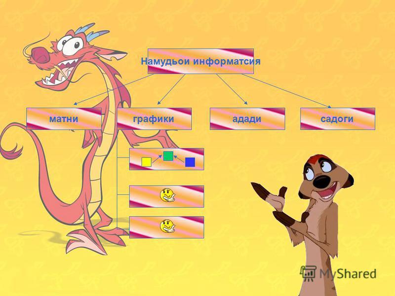 12 Виды информации числоваятекстоваяграфическаязвуковаяматни Намудьои информатсия ададисадогиграфики