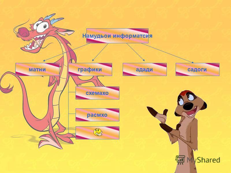 15 Виды информации числоваятекстоваяграфическаязвуковаяматни Намудьои информатсия ададисадогиграфики схемахо расмхо