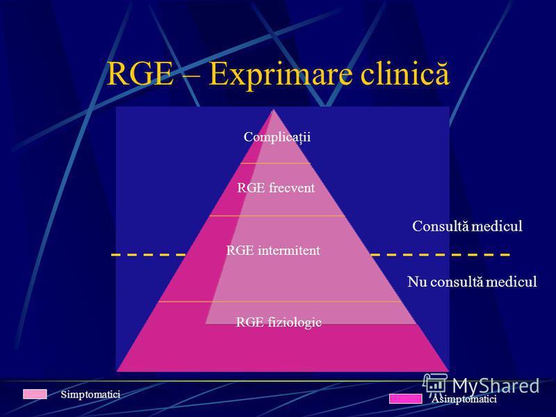 RGE – Exprimare clinică Complicaţii RGE frecvent RGE intermitent RGE fiziologic Simptomatici Asimptomatici Consultă medicul Nu consultă medicul