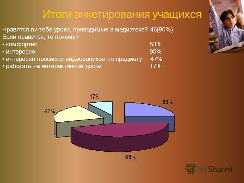 Итоги анкетирования учащихся Нравятся ли тебе уроки, проводимые в медиатеке? 46(96%) Если нравится, то почему? комфортно 53% интересно 95% интересен просмотр видеороликов по предмету 47% работать на интерактивной доске 17%