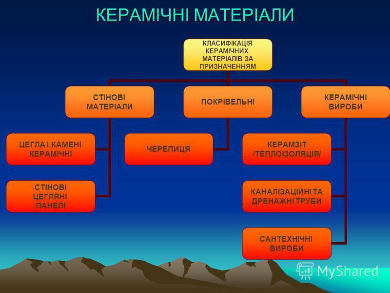 КЕРАМІЧНІ МАТЕРІАЛИ КЛАСИФІКАЦІЯ КЕРАМІЧНИХ МАТЕРІАЛІВ ЗА ПРИЗНАЧЕННЯМ СТІНОВІ МАТЕРІАЛИ ЦЕГЛА І КАМЕНІ КЕРАМІЧНІ СТІНОВІ ЦЕГЛЯНІ ПАНЕЛІ ПОКРІВЕЛЬНІ ЧЕРЕПИЦЯ КЕРАМІЧНІ ВИРОБИ КЕРАМЗІТ /ТЕПЛОІЗОЛЯЦІЯ/ КАНАЛІЗАЦІЙНІ ТА ДРЕНАЖНІ ТРУБИ САНТЕХНІЧНІ ВИРОБИ