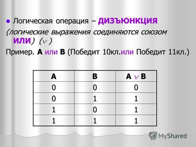 Логическая операция – ДИЗЪЮНКЦИЯ Логическая операция – ДИЗЪЮНКЦИЯ (логические выражения соединяются союзом ИЛИ) ( ) Пример. А или В (Победит 10 кл.или Победит 11 кл.) АВ А B 000 011 101 111