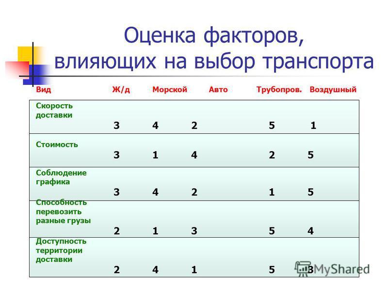 Оценка факторов, влияющих на выбор транспорта Вид Ж/д Морской Авто Трубопров. Воздушный Скорость доставки 3425 1 Стоимость 3142531425 Соблюдение графика 3421534215 Способность перевозить разные грузы 2135421354 Доступность территории доставки 2415324