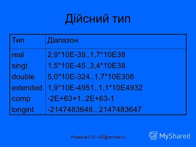 Романов О.М. r-02@rambler.ru Дійсний тип ТипДіапазон real singt double extended comp longint 2,9*10E-39..1,7*10E38 1,5*10E-45..3,4*10E38 5,0*10E-324..1,7*10E308 1,9*10E-4951..1,1*10E4932 -2E+63+1..2E+63-1 -2147483648.. 2147483647