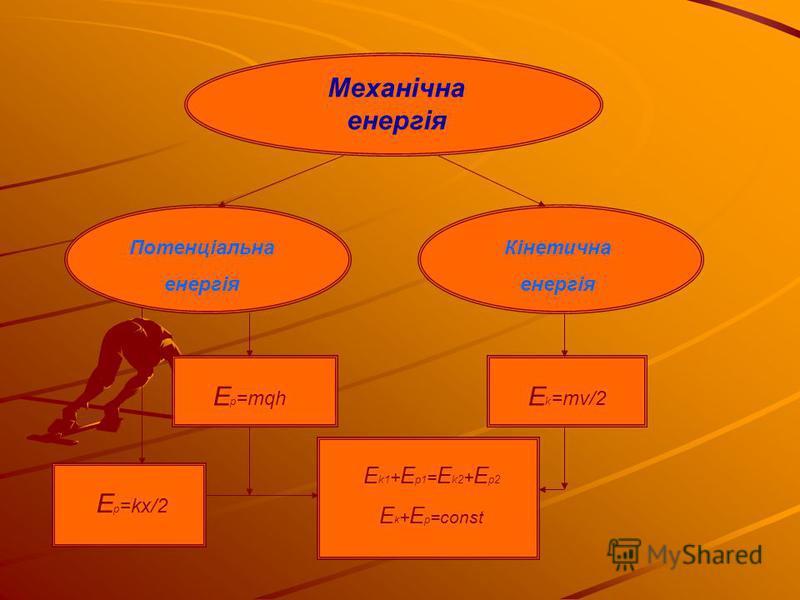 Механічна енергія Потенціальна енергія Кінетична енергія Е p =mqh E k1 + E p1 = E k2 + E p2 E k + E p =const E p =kx/2 E k =mv/2