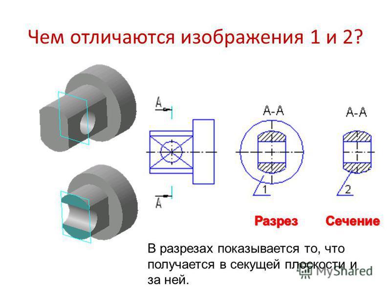 Чем отличаются изображения 1 и 2? В разрезах показывается то, что получается в секущей плоскости и за ней.