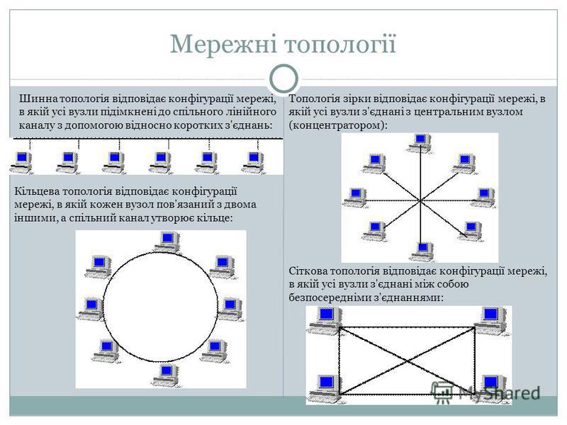 Мережні топології Шинна топологія відповідає конфігурації мережі, в якій усі вузли підімкнені до спільного лінійного каналу з допомогою відносно коротких з'єднань: Кільцева топологія відповідає конфігурації мережі, в якій кожен вузол пов'язаний з дво