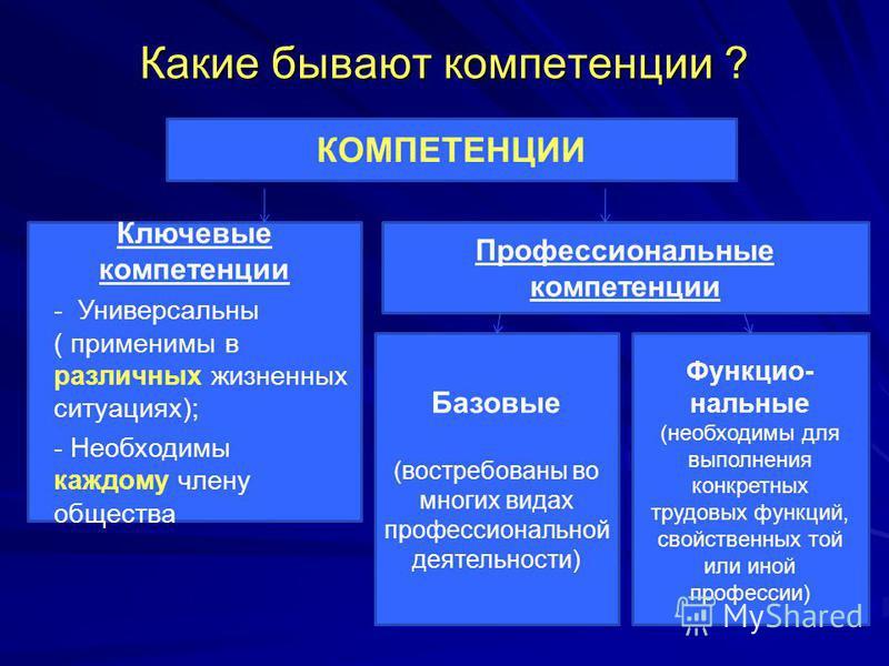 Какие бывают компетенции ? КОМПЕТЕНЦИИ Ключевые компетенции - Универсальны ( применимы в различных жизненных ситуациях); - Необходимы каждому члену общества Профессиональные компетенции Базовые (востребованы во многих видах профессиональной деятельно