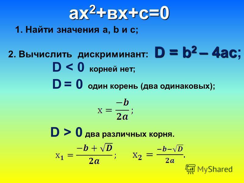 ах 2 +вх+с=0 1. Найти значения а, b и с; D = b 2 – 4ac 2. Вычислить дискриминант: D = b 2 – 4ac; D < 0 корней нет; D = 0 один корень (два одинаковых); D > 0 два различных корня.