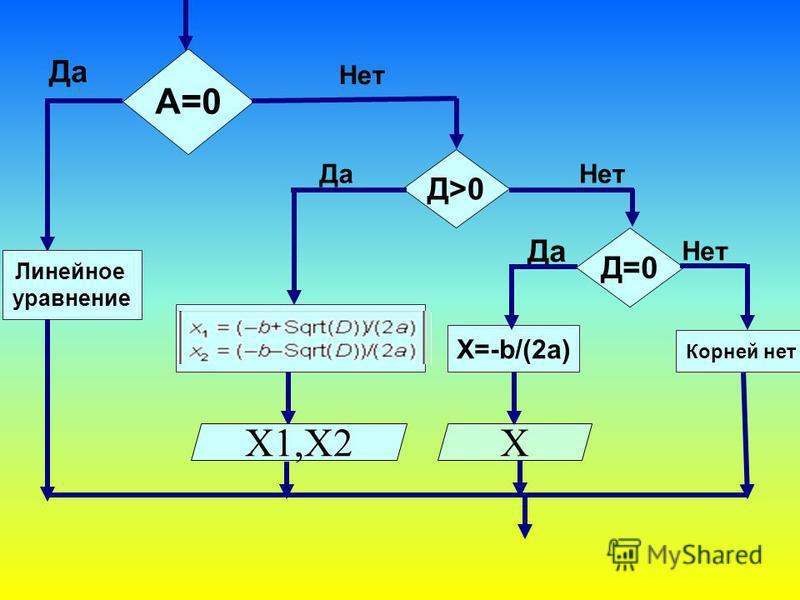 А=0 Да Нет Д>0 Корней нет Да Нет Д=0 Да Нет Х=-b/(2a) X1,X2X Линейное уравнение