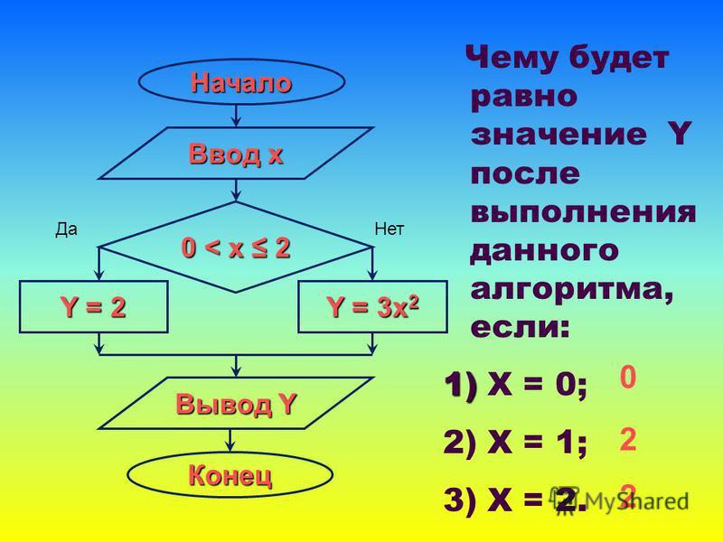 Начало Ввод х 0 < x 2 Y = 2 Y = 3x 2 Вывод Y Конец Чему будет равно значение Y после выполнения данного алгоритма, если: 1) 1) Х = 0; 2) Х = 1; 3) Х = 2. 0 2 2 Да Нет