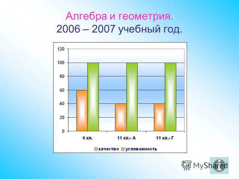 Алгебра и геометрия. 2006 – 2007 учебный год.