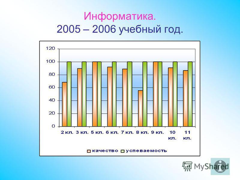 Информатика. 2005 – 2006 учебный год.