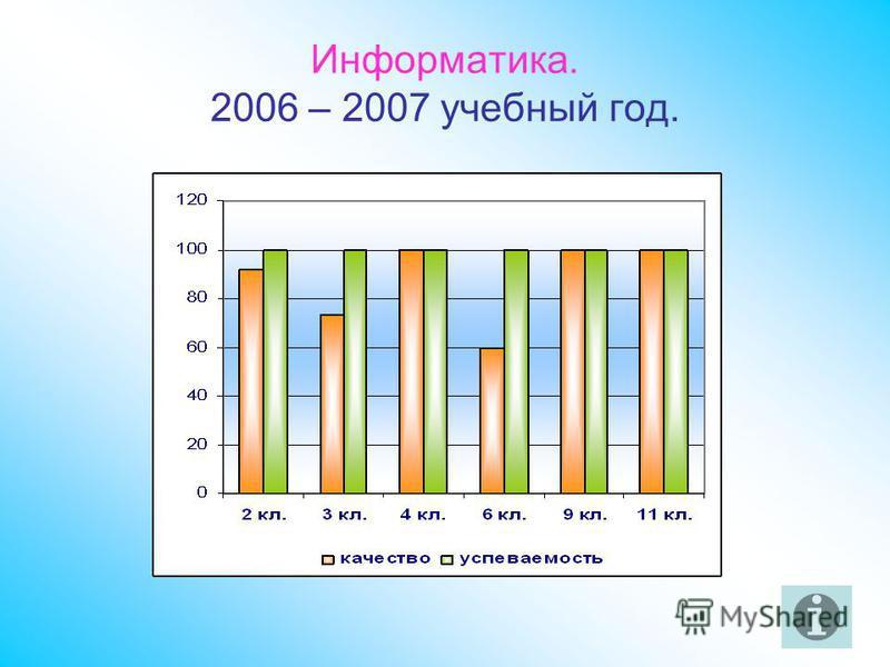 Информатика. 2006 – 2007 учебный год.