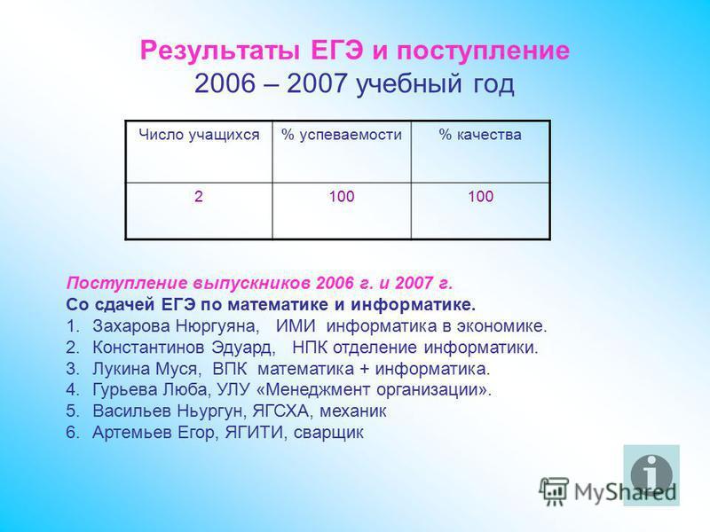 Результаты ЕГЭ и поступление 2006 – 2007 учебный год Число учащихся% успеваемости% качества 2100 Поступление выпускников 2006 г. и 2007 г. Со сдачей ЕГЭ по математике и информатике. 1. Захарова Нюргуяна, ИМИ информатика в экономике. 2. Константинов Э