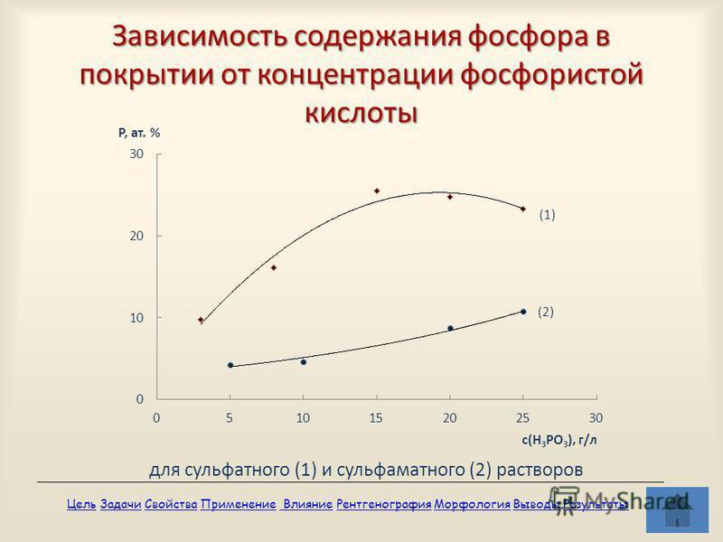 Зависимость содержания фосфора в покрытии от концентрации фосфористой кислоты для сульфатного (1) и сульфаматного (2) растворов Цель Цель Задачи Свойства Применение Влияние Рентгенография Морфология Выводы Результаты ЗадачиСвойства Применение Влияние