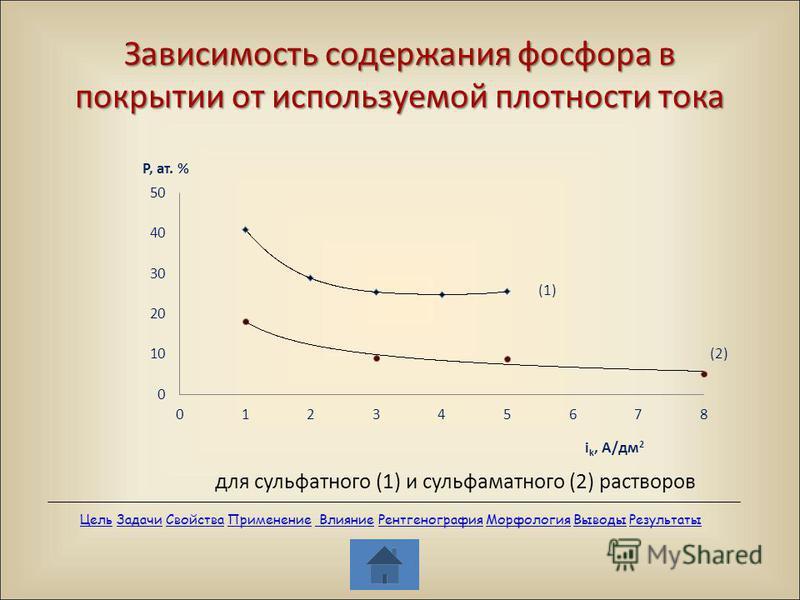 Зависимость содержания фосфора в покрытии от используемой плотности тока для сульфатного (1) и сульфаматного (2) растворов Цель Цель Задачи Свойства Применение Влияние Рентгенография Морфология Выводы Результаты ЗадачиСвойства Применение Влияние Рент