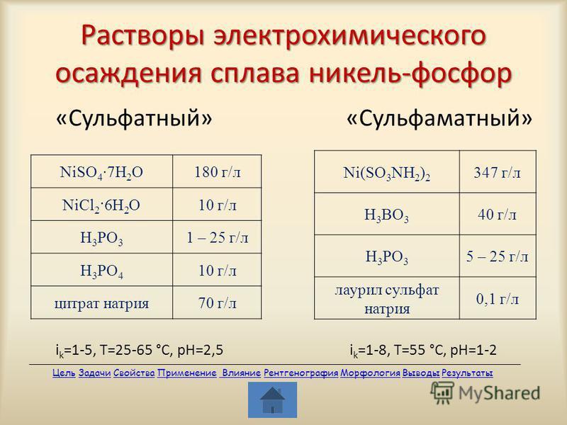 Растворы электрохимического осаждения сплава никель-фосфор «Сульфатный» «Сульфаматный» i k =1-5, Т=25-65 °С, рН=2,5 i k =1-8, Т=55 °С, рН=1-2 NiSO 4 7H 2 O180 г/л NiCl 2 ·6H 2 O10 г/л H 3 PO 3 1 – 25 г/л H 3 PO 4 10 г/л цитрат натрия 70 г/л Ni(SO 3 N