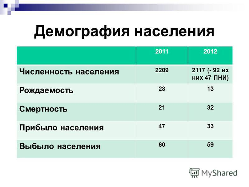Демография населения 20112012 Численность населения 22092117 (- 92 из них 47 ПНИ) Рождаемость 2313 Смертность 2132 Прибыло населения 4733 Выбыло населения 6059