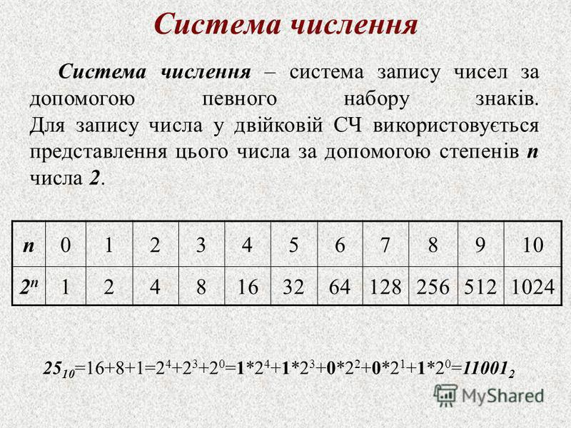Система числення Система числення – система запису чисел за допомогою певного набору знаків. Для запису числа у двійковій СЧ використовується представлення цього числа за допомогою степенів n числа 2. n012345678910 2n2n 12481632641282565121024 25 10